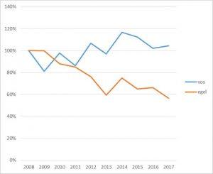 Aantal egels op 10 jaar tijd bijna gehalveerd