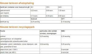Stijging tarieven afvalophaling en recyclagepark