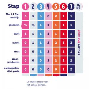 Het 1op1 Dieet Stappenplan met porties