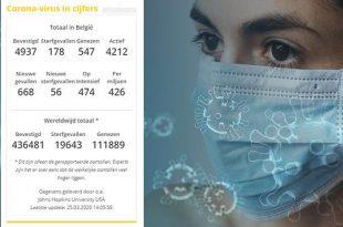 coronavirus - aantallen besmettingen en doden in België - Noordernieuws.be