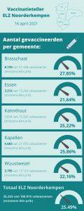 Bijna 4000 Kalmthoutenaren gevaccineerd