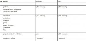 Nieuwe tarieven voor het recyclagepark2